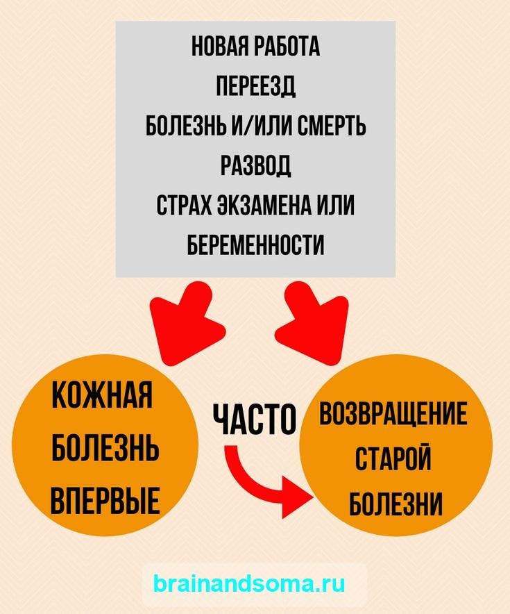 психосоматика кожных заболеваний